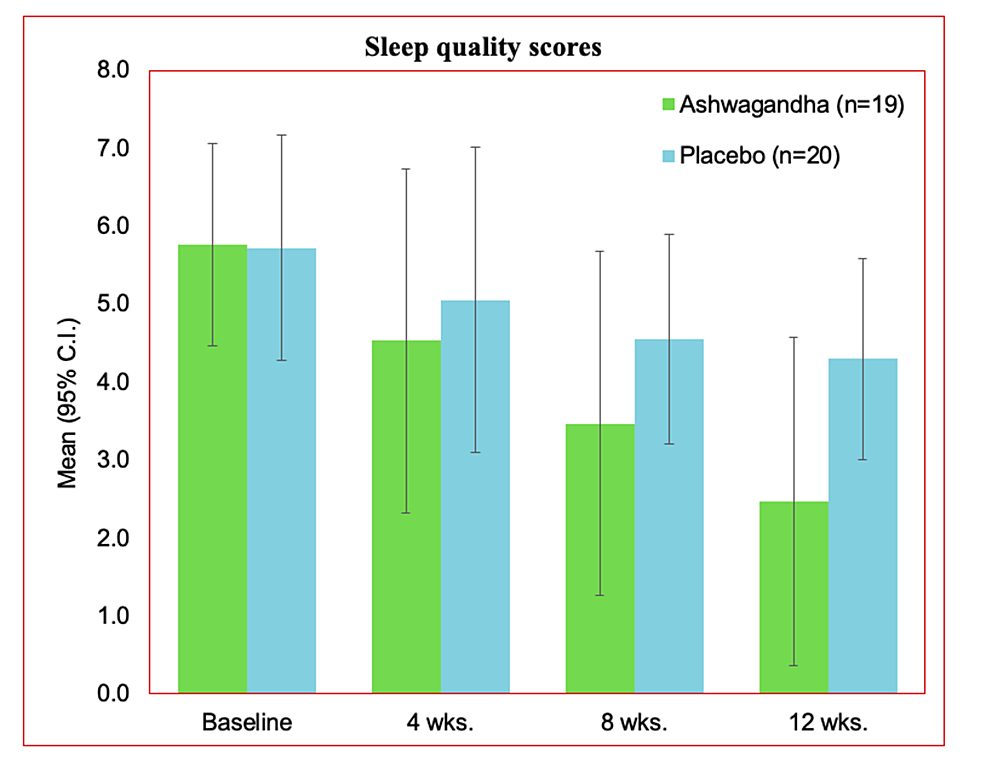 Sleep-quality-scores-in-the-PP-dataset