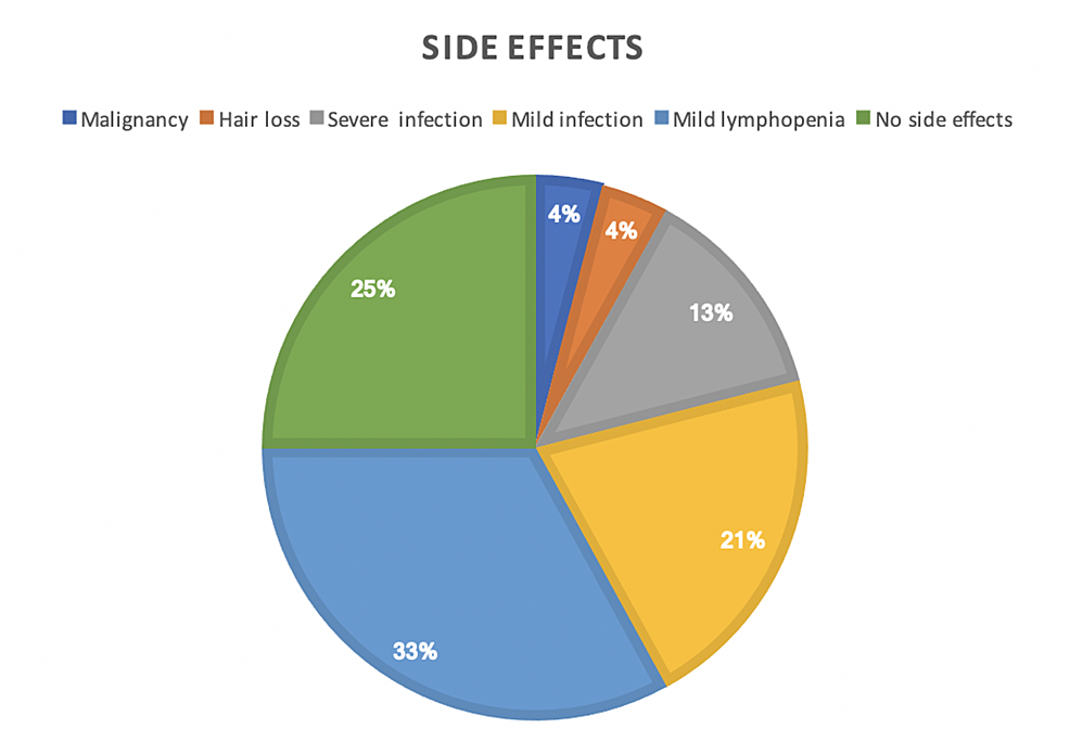 Side-effects-related-to-cladribine