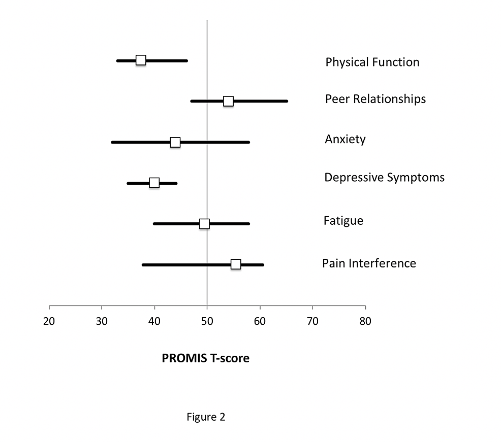 Median-T-scores-and-interquartile-ranges-for-each-of-the-six-PROMIS-measures-are-shown-for-the-study-cohort-relative-to-the-U.S.-population-reference-of-50.