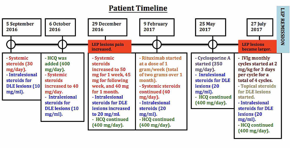 -Patient-treatment-timeline