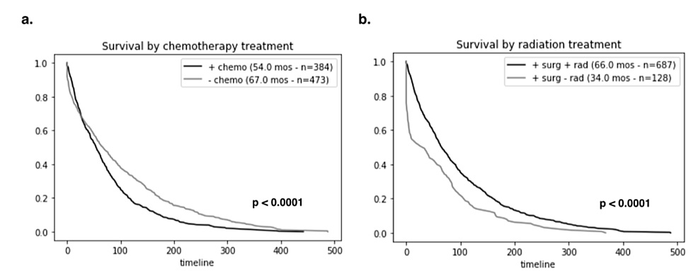 Overall-survival-of-adult-patients-with-medulloblastoma-based-on-treatment-modalities.