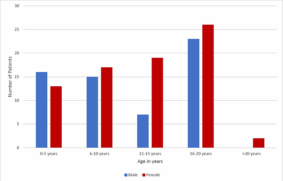 Age-distribution-(n=138)