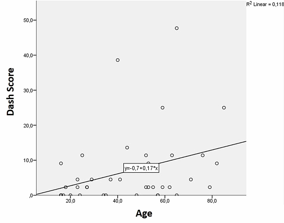 Evaluation-of-correlation-between-patient-age-and-Quick-DASH-score