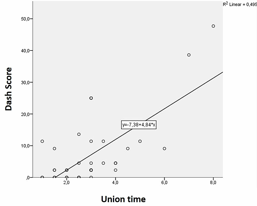 Evaluation-of-correlation-between-union-time-and-Quick-DASH-score