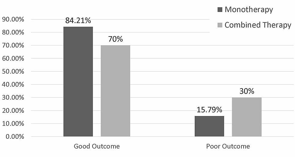 Percentages-of-good-and-poor-outcome-in-mono-therapy-group-and-combined-therapy-groups