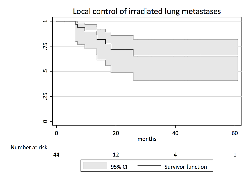 Kaplan-Meier-survival-analysis-for-local-control-of-irradiated-lung-metastases