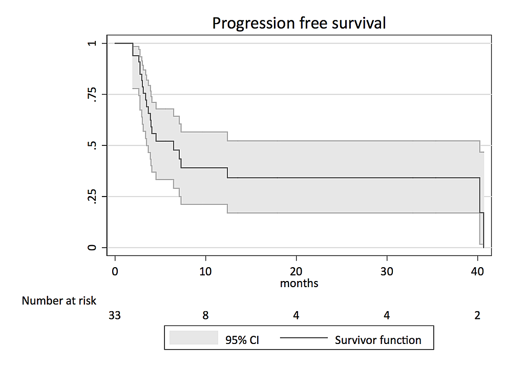 Kaplan-Meier-survival-analysis-for-progression-free-survival