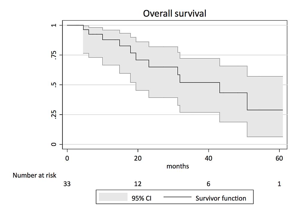 Kaplan-Meier-survival-analysis-for-overall-survival