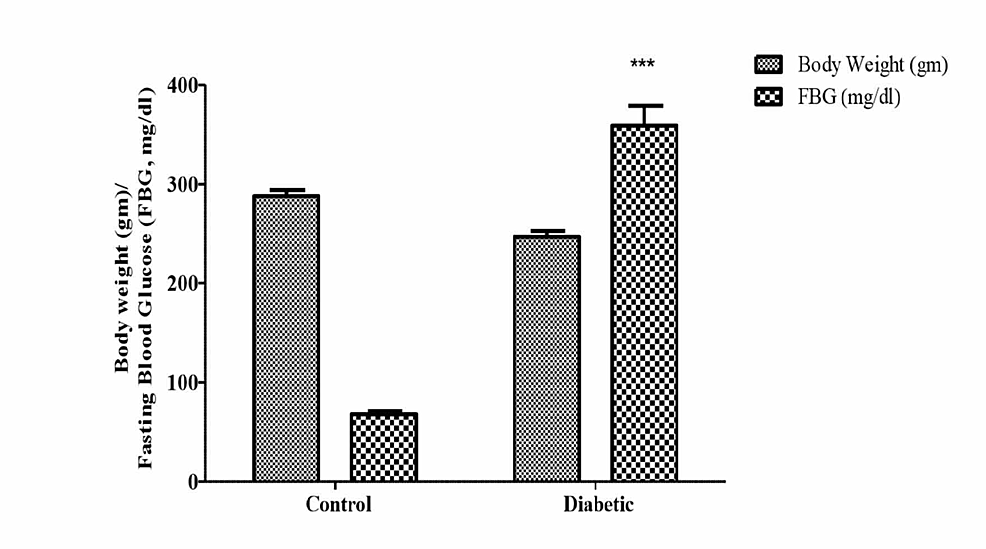 Comparison-of-body-weight-(g)-and-fasting-blood-glucose-(FBG;-mg/dl)-in-normal-(control)-and-diabetic-rats