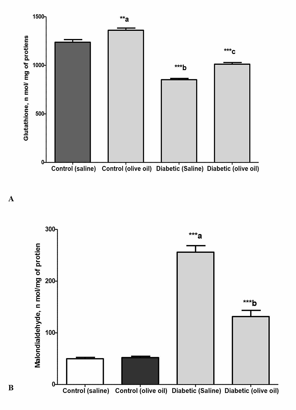 Levels-of-glutathione-(A)-and-malondialdehyde-(B)-in-isolated-cardiac-tissues-of-the-control-and-diabetic-rats-treated-with-saline-or-olive-oil-(1-ml/kg-p.o.)-for-56-days