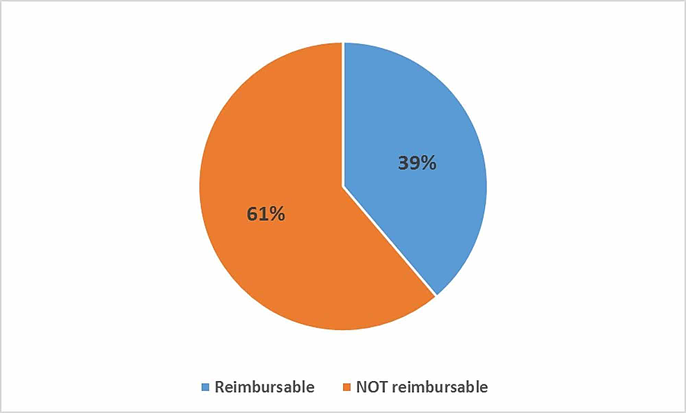 Percentage-of-procedures-that-were-considered-reimbursable-for-an-assistant-fee-vs-not-reimbursable-for-an-assistant-fee-per-the-Medicare-fee-schedule