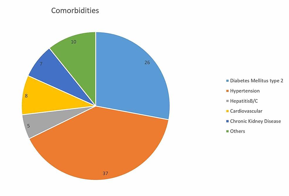 Major-comorbidities-among-participants-(n-=-60)