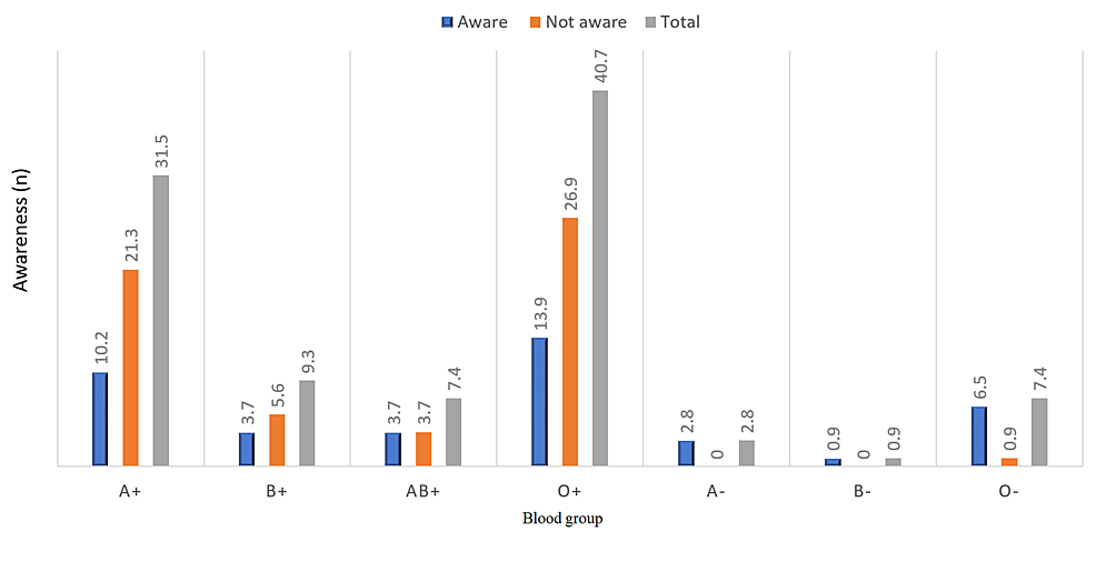 Distribution-of-blood-groups-and-its-association-with-the-awareness-(N=108)