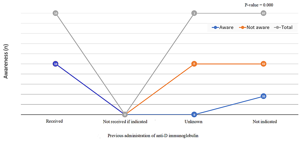 Previous-administration-of-anti-D-immunoglobulin-and-its-association-with-the-awareness-(N=108)