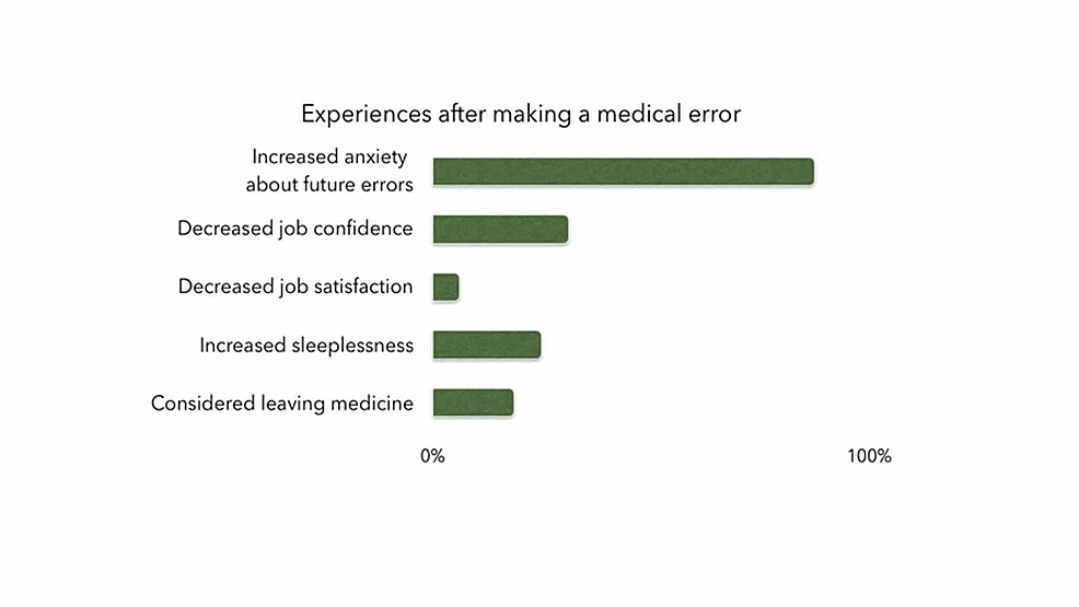 Residents'-experiences-after-making-a-medical-error