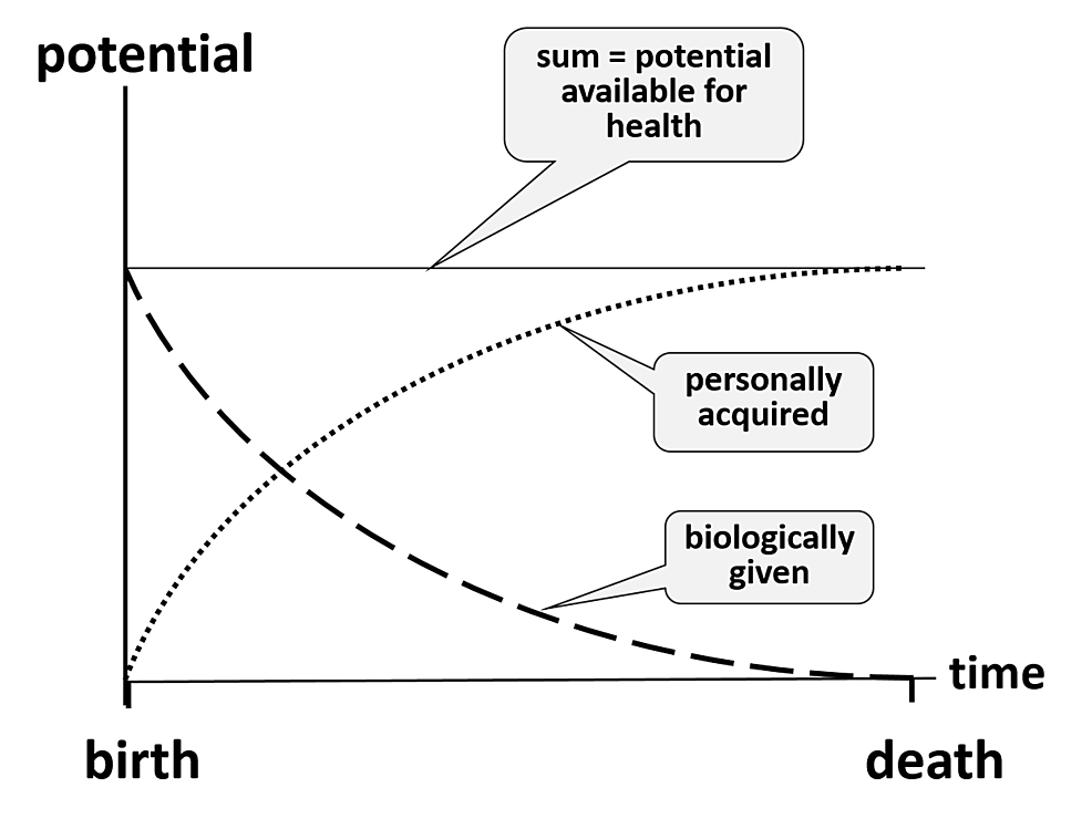The-biologically-given-potential-and-the-personally-acquired-potential