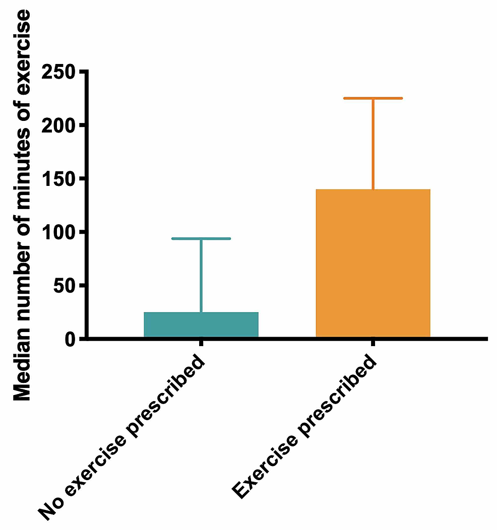 Median-number-of-minutes-of-exercise-reported-for-patients-who-did-not-receive-an-exercise-prescription-(no-exercise-prescription)-and-those-who-did-(exercise-prescription),-corrected-post-hoc-for-actual-care-intervention-delivered