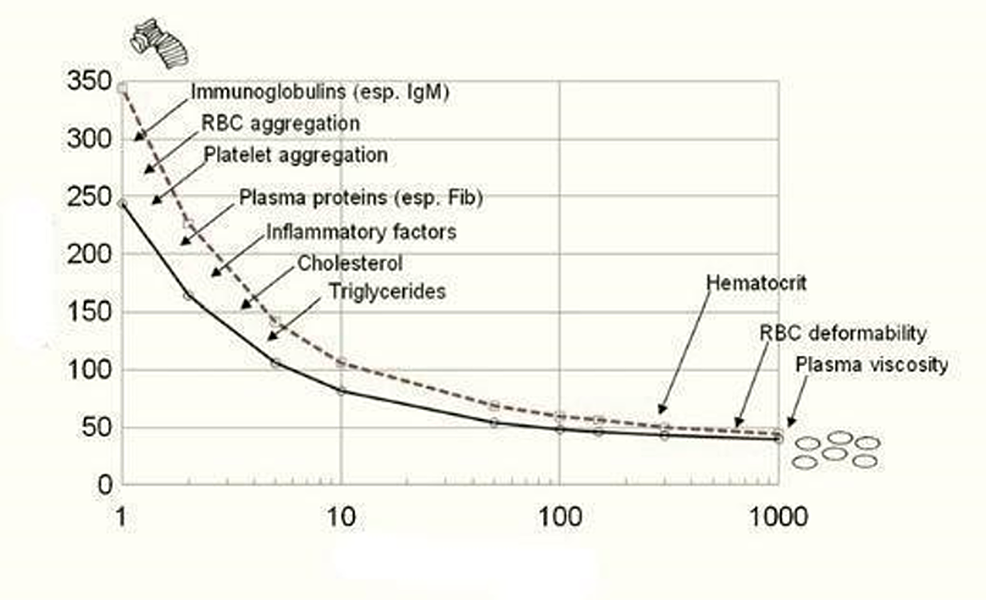 The-relationship-between-blood-viscosity-and-shear-rate