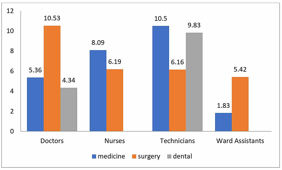 Average-hand-disinfectant-use-(department--and-workgroup-wise-distribution)