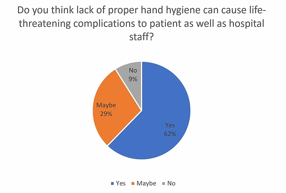 Awareness-among-participants-about-lack-of-hand-hygiene-and-its-consequences