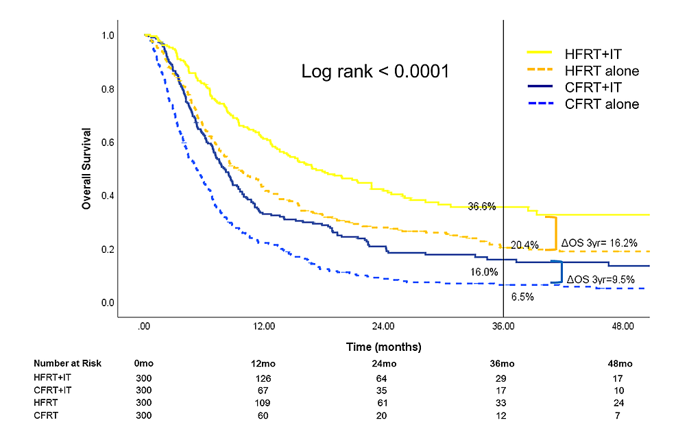 Overall-survival-after-propensity-score-matching-of-1,200-patients-(n=300-for-each-treatment-group)