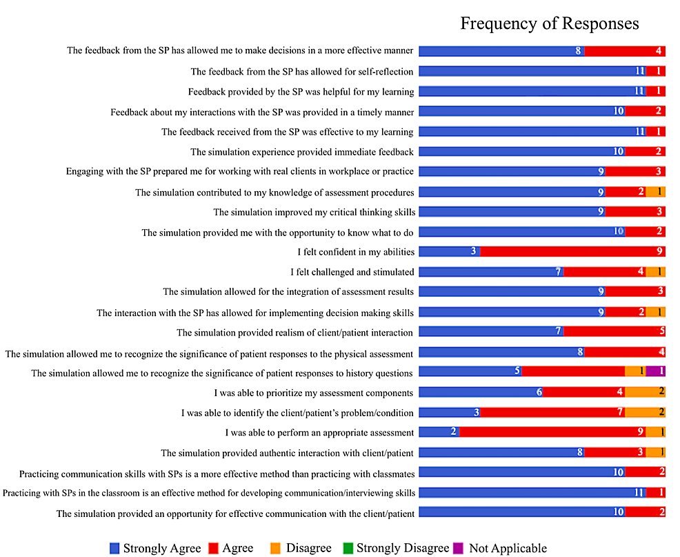 A-display-of-the-frequency-of-responses-to-each-item-of-the-follow-up-survey
