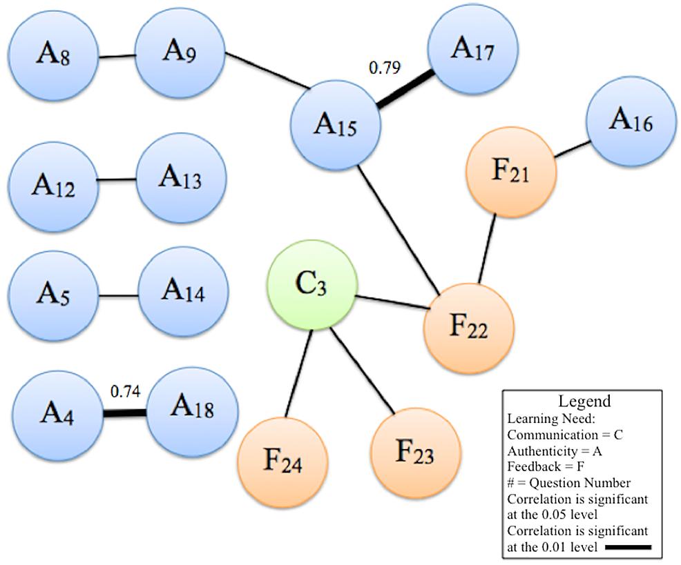 --Constellation-diagram-of-correlations-among-follow-up-survey-responses