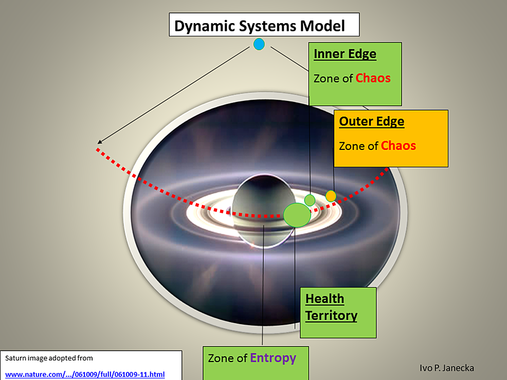 Zones-of-Dynamic-Systems-Model.