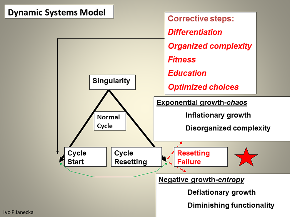 End-state-Features-of-Chaos-and-Entropy-as-Well-as-Feasible-Corrective-Steps.