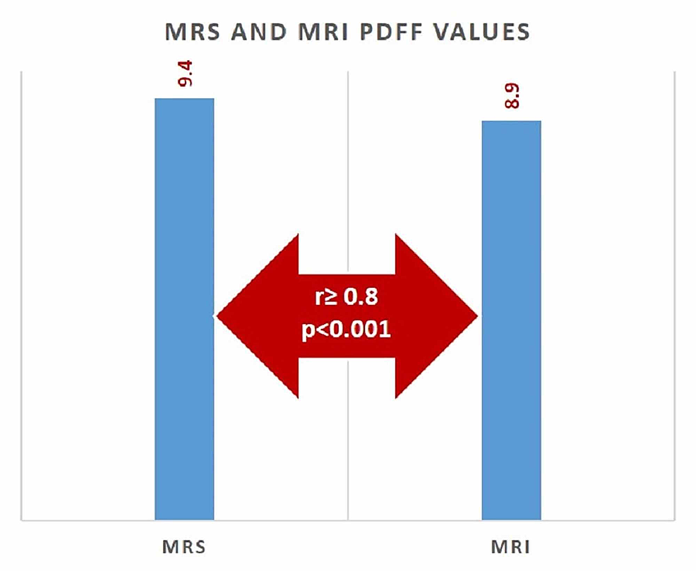 Correlation-between-MRS-and-MRI-PDFF-values-for-predicting-hepatic-steatosis