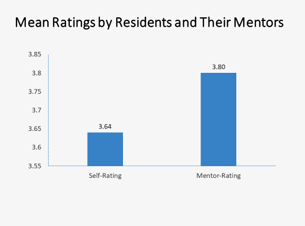 Mean-Ratings-by-Residents-and-Their-Mentors