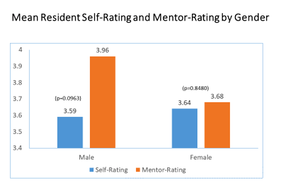 Mean-Resident-Self-Rating-and-Mentor-Rating-by-Gender