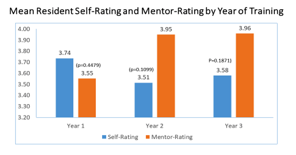 Mean-Resident-Self-Rating-and-Mentor-Rating-by-Year-of-Training