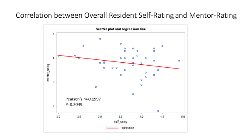 Correlation-between-Overall-Resident-Self-Rating-and-Mentor-Rating