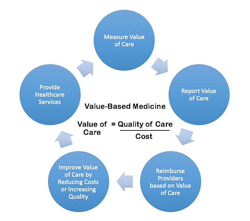 A-Model-for-Value-Based-Medicine