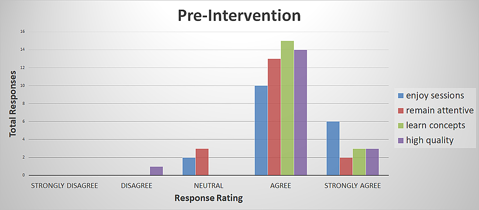Pre-intervention-survey-responses
