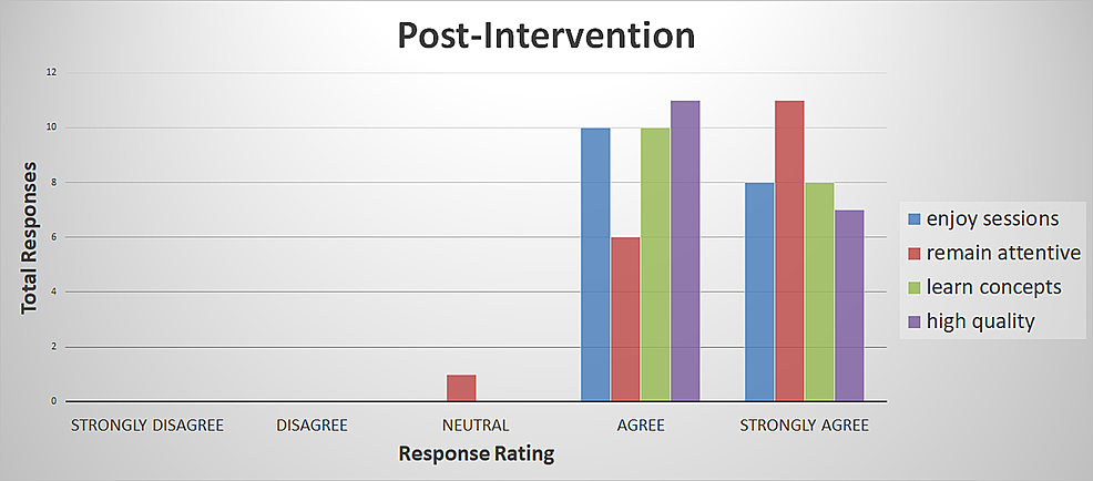 Post-intervention-survey-responses