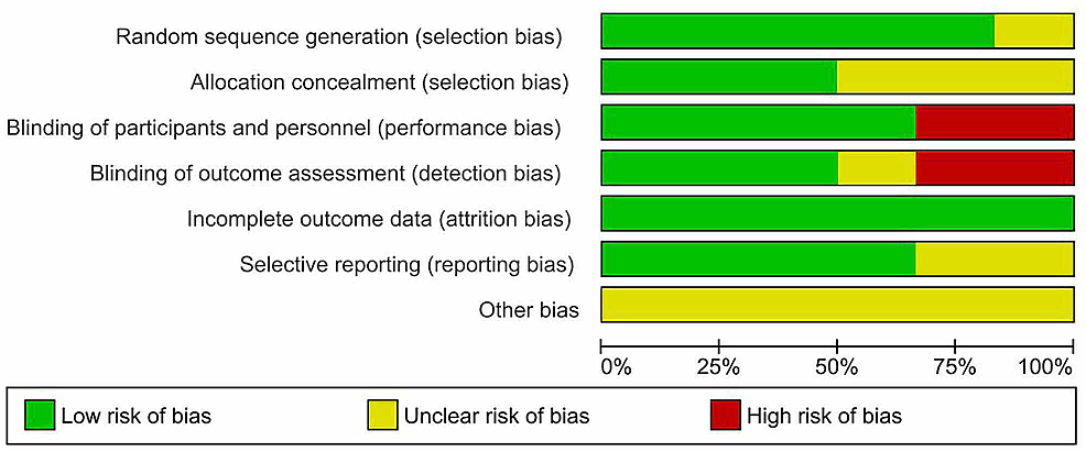 Risk-of-bias-graph:-review-authors'-judgment-about-each-methodological-quality-item-presented-as-percentages-across-all-included-studies