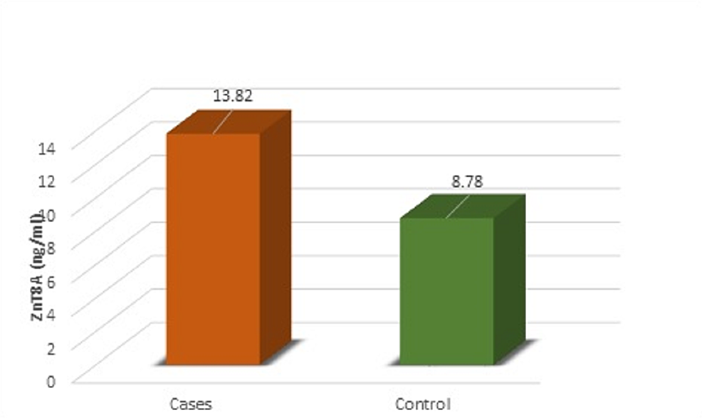 Mean-Concentration-of-ZnT8A-Showing-Significant-Differences-Between-Cases-and-Controls